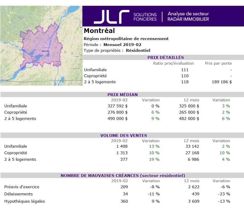 #1 Investissement Immobilier Montréal Résidentiel Commercial